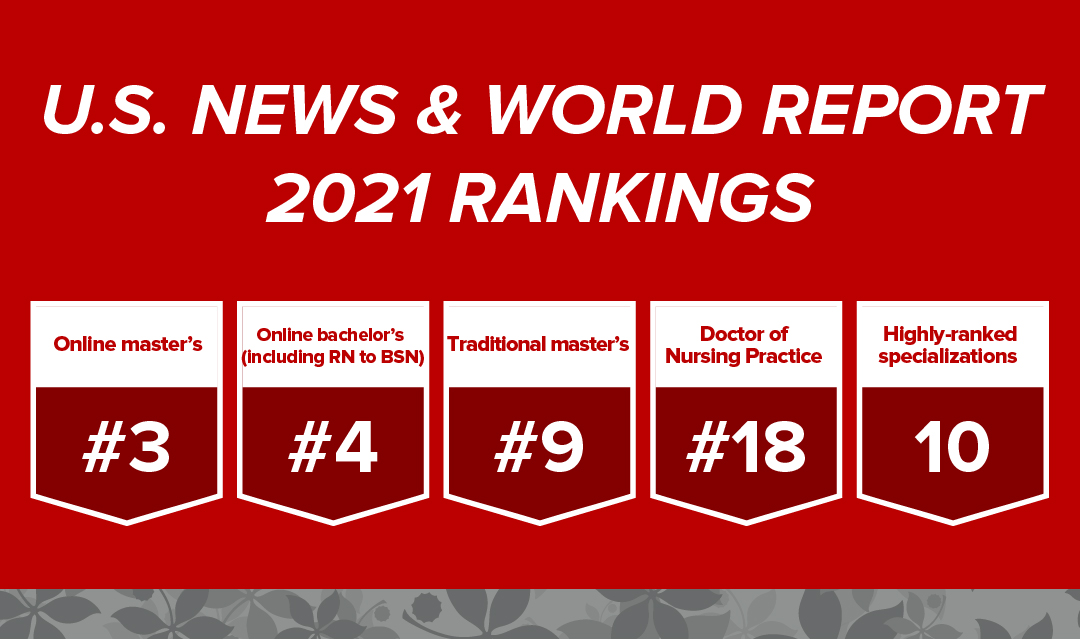 U.S. News & World Report 2021 Rankings for Graduate Programs