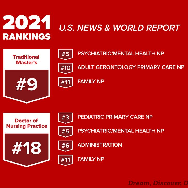 U.S. News & World Report 2021 ranking for Graduate programs